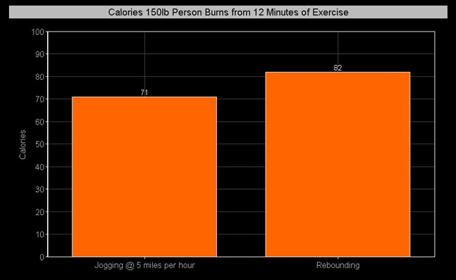 You can actually burn more calories by exercising with a trampoline than by jogging